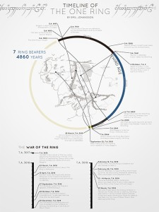 4.timeline-of-the-one-ring-web